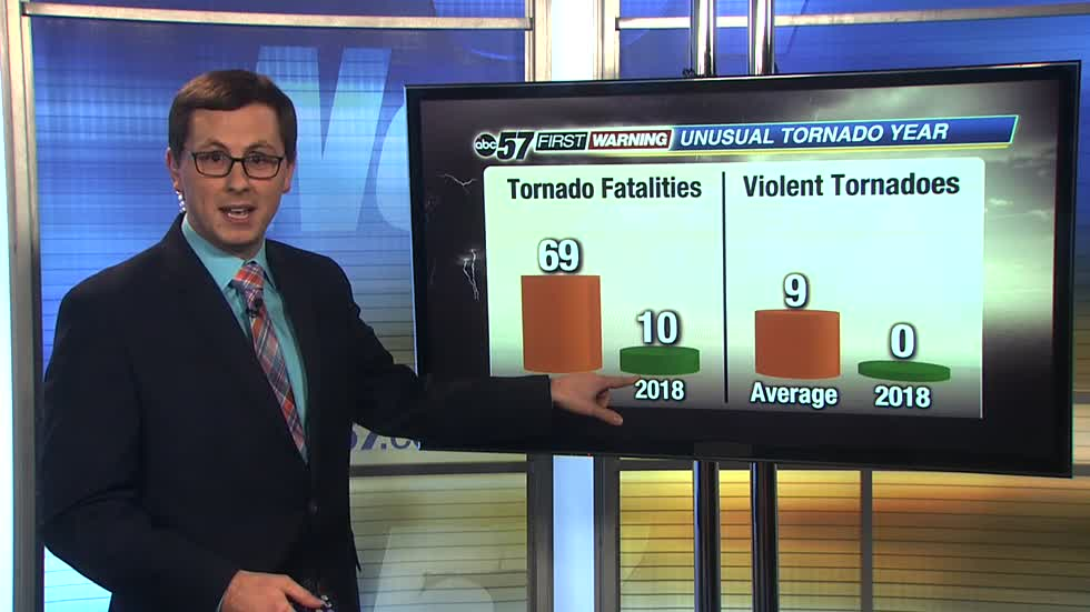 2018: The first year without a violent tornado in the U.S.