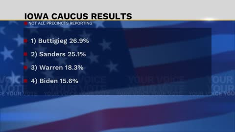 Iowa caucus results have Buttigieg with slight lead over Sanders