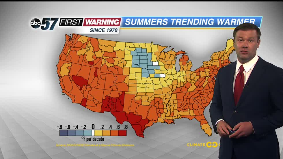 Summer temperatures are trending warmer locally and nationally.