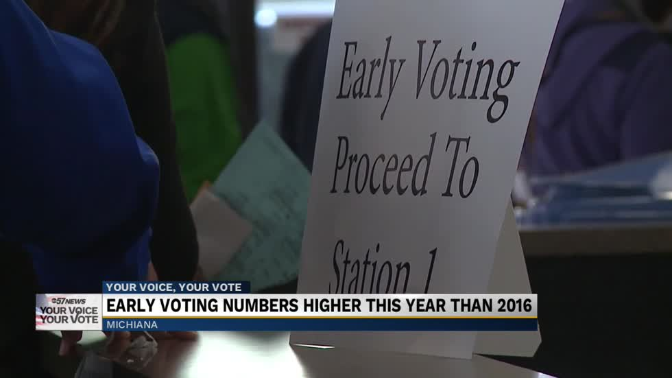 Early voting numbers higher than 2016 election