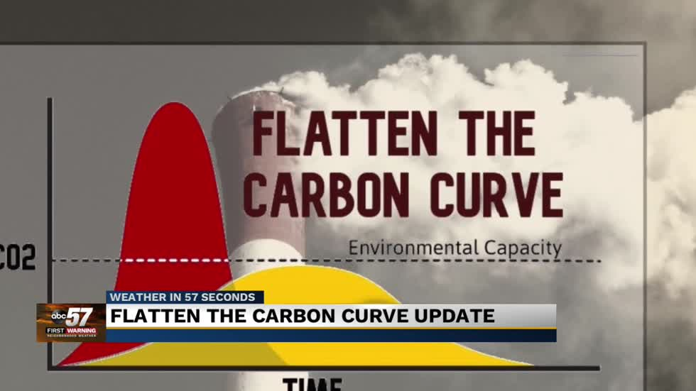 Carbon curve update: CO2 levels set another record