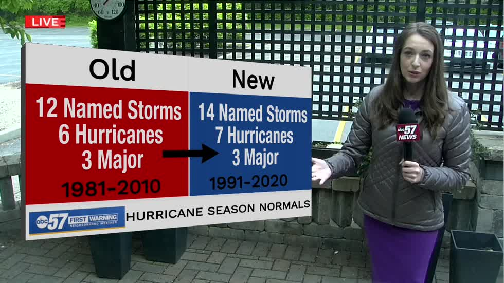 New hurricane normal: higher number of named storms per season