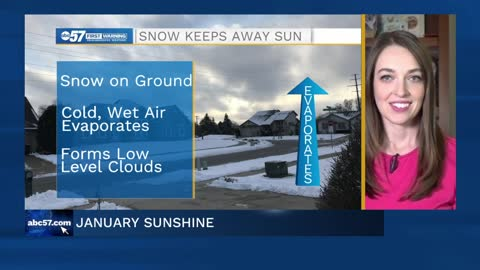 January (lack of) sunshine: why snow keeps us cloudy