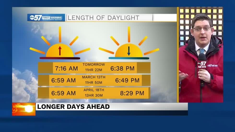 Longer (and sunny) days ahead for Michiana
