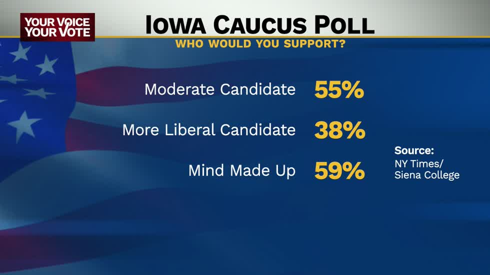 Nearly half of Iowa caucus goers undecided on who they will choose