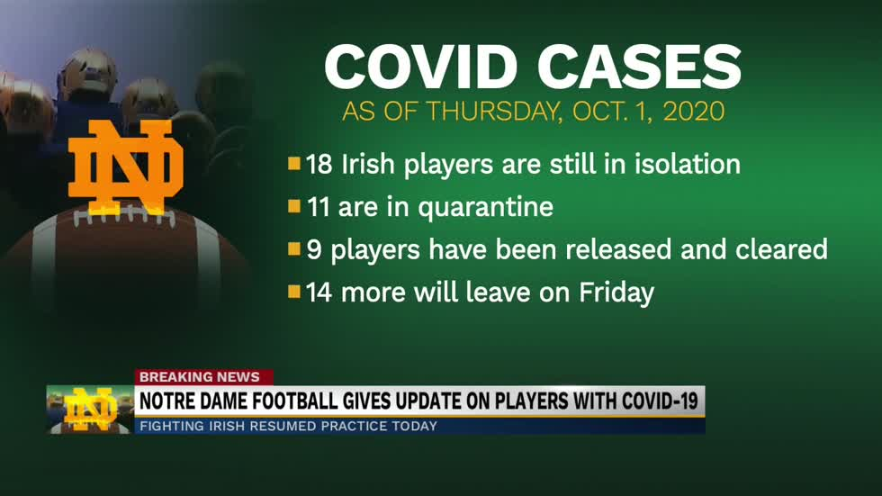 Notre Dame football provides update on players with COVID-19