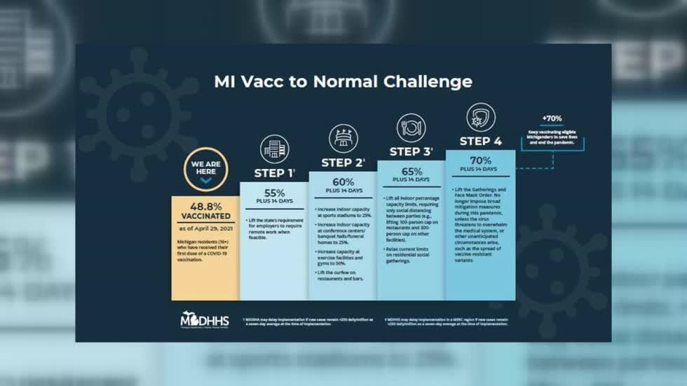 Officials weigh in on how quickly MI can reach first vaccine...