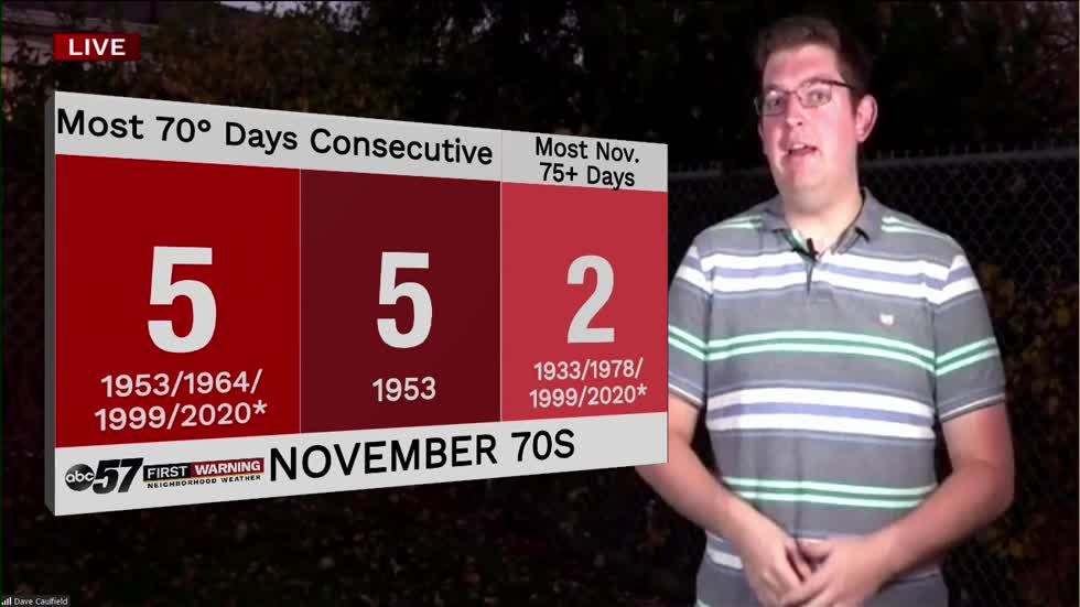 Warm weather stretch shatters November temperature records in South Bend