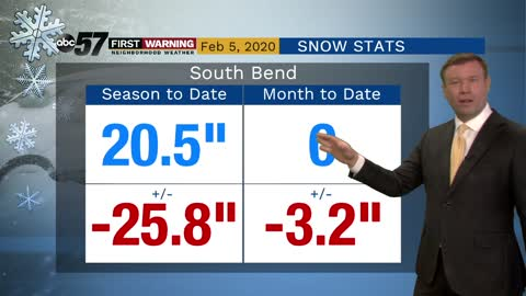 South Bend on track for least snowy winter on record