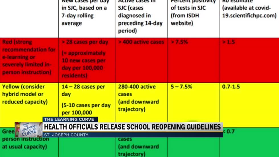 St. Joseph County Department of Health sets new guidelines for schools to reopen