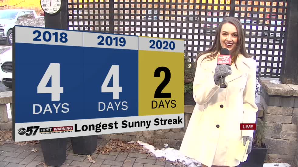 Weekend sunny streak longest of 2020