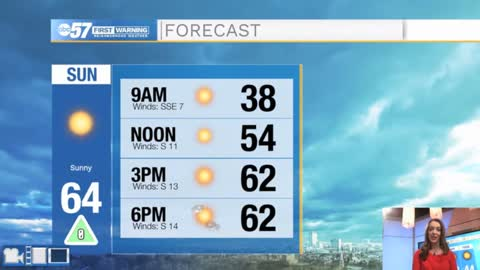 Sunny end to weekend; tracking rain Tuesday