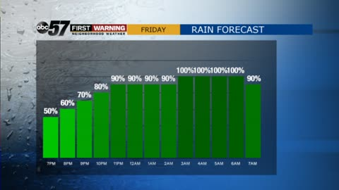 Cloudy Friday; rain after 5 p.m.