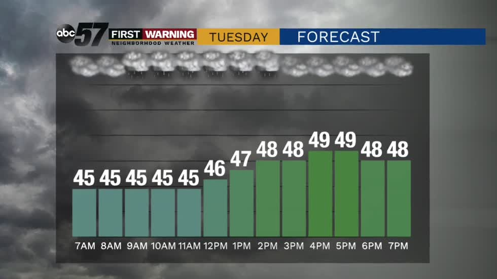 Dreary Tuesday and chilly weather lasts through mid-May