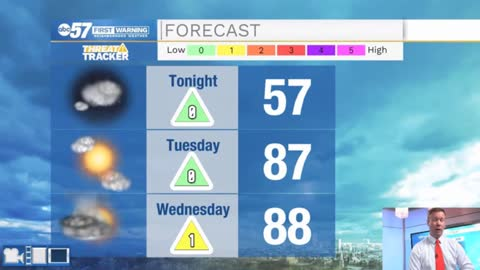 Rising humidity brings midweek storm chance