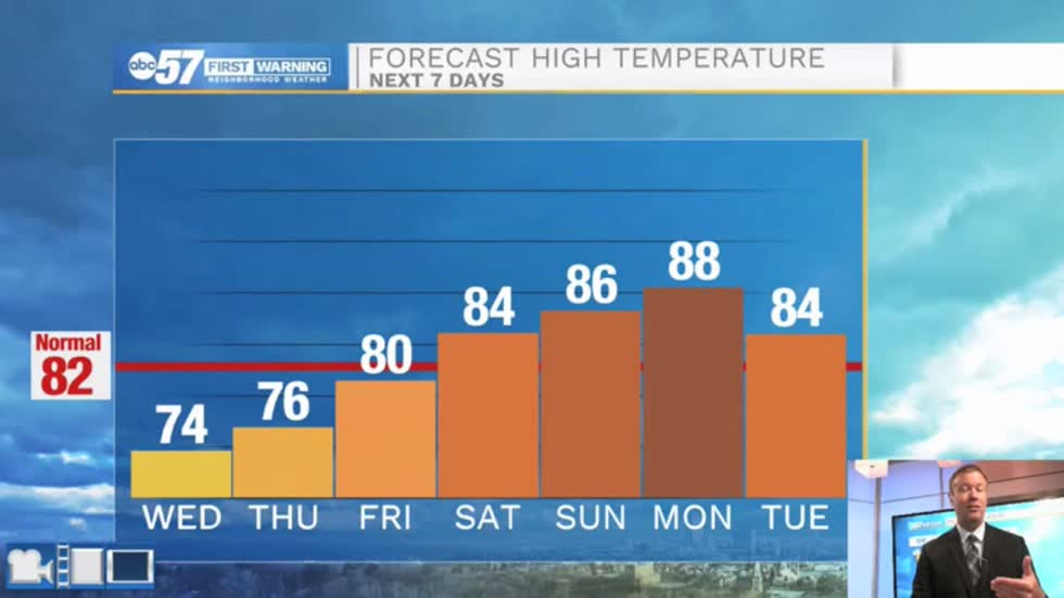 Staying mild, heat and humidity return this weekend