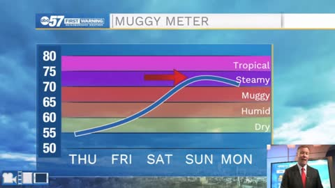 Enjoy the mild weather, humidity surges this weekend