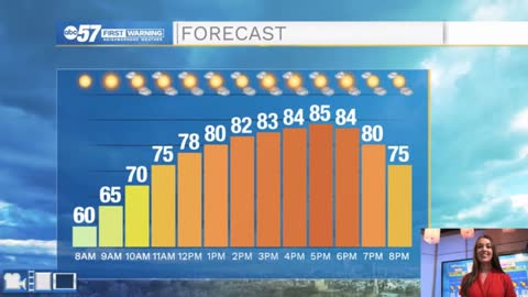 Sunny weekend with climbing temperatures