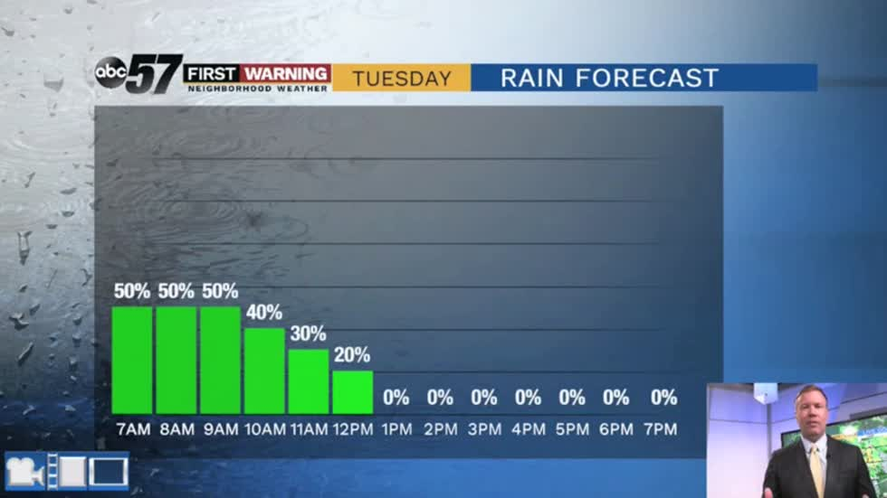 Rain ending Tuesday, then back to fair weather