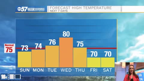 Dry, fall-like week with plenty of sunshine