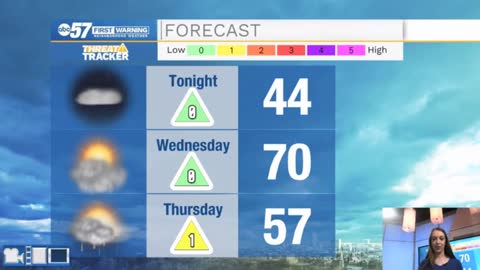 Two more 70 degree days; temperatures fall Thursday