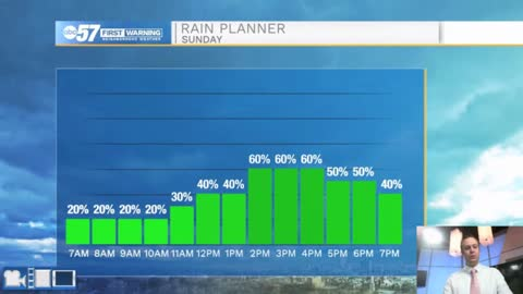 Lots of rain chances are in the forecast for Michiana