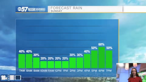 Rainy Sunday; no shortage of rain chances this week