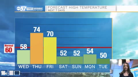 Another 70 degree day Thursday; cold front Friday brings cool...