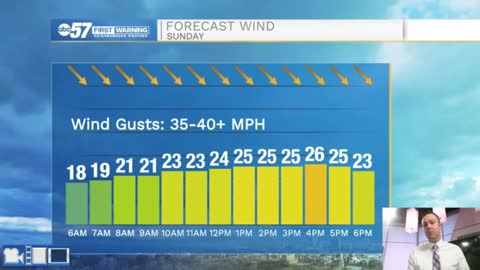 Wintry mix and strong winds tomorrow