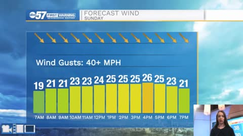Windy, cloudy end to weekend; warmer weather this work week