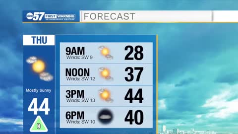 Sunshine sticks around today, Increasing cloud cover tomorrow