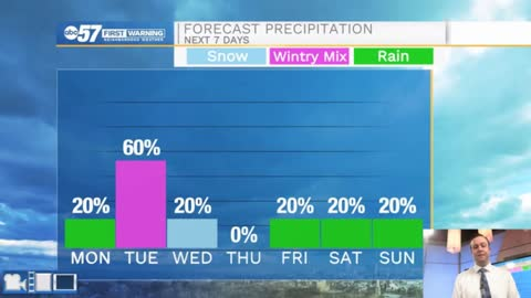 Wintry mix and cold temperatures on the way for this week