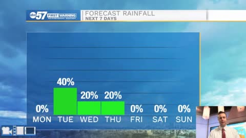Rain chances return during the middle of the week