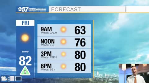 Beautiful conditions today, Heat and humidity return Sunday