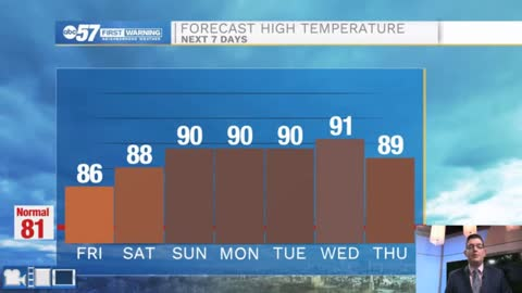Heating up this weekend with only slim chances for rain