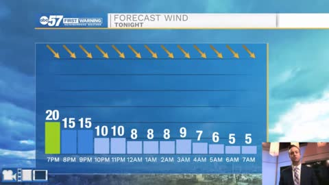 A cold front arrives today bringing strong winds