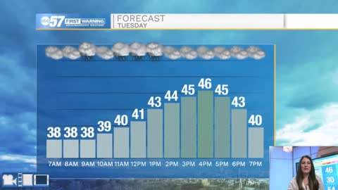 Cloudy and a chance of drizzle today but brighter Wednesday