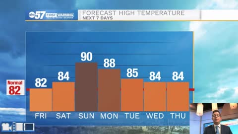 Heat and humidity return this weekend