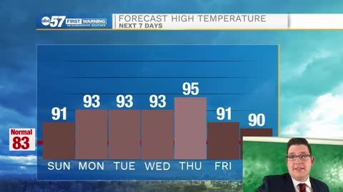 Heat wave continues into next week