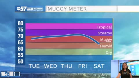 Hot and humid but late week storms bring relief from the heat