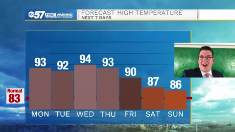 Hot and humid week ahead