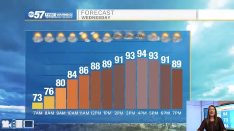 Hot and humid with isolated storms
