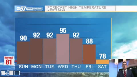 Hot with small rain chances into the workweek