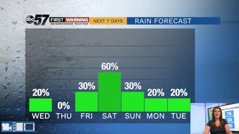 Humidity on the rise this weekend and another chance of rain