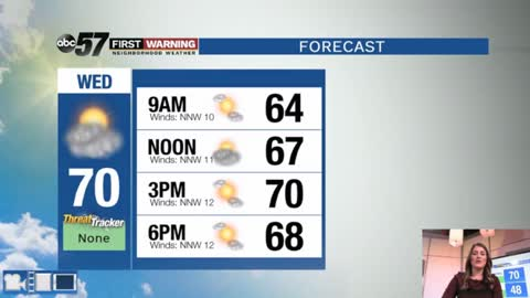 Mild daytime highs and stretch of sunshine