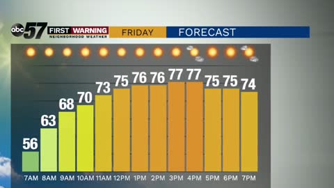 Mild weekend and a stretch of sunshine