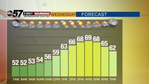 One last warm day before cold front brings chilly weather
