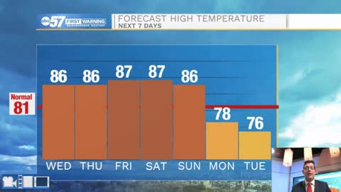 Quiet summer weather for the rest of the week