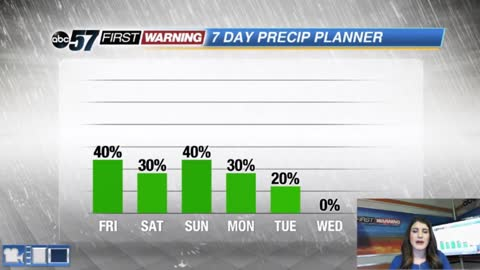 Rain chances return this weekend
