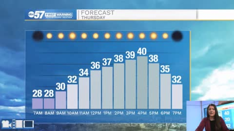 Stretch of sunshine continues and temperatures warm next week